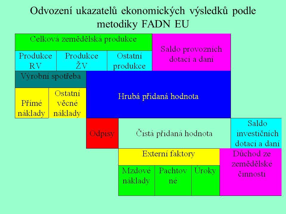 Souhrnný zemědělský účet – revidovaná metodika EU z roku 1998 rostlinná produkce ( obiloviny, technické plodiny, pícniny,zelenina a zahradnické výrobky, brambory, ovoce, víno olivový olej, ostatní rostlinné výrobky) živočišná produkce (zvířata a živočišné výrobky) ---------------------------- produkce zemědělských výrobků produkce zemědělských služeb ------------------------------------ zemědělská produkce nezemědělské vedlejší činnosti (neoddělitelné) – zpracování zem.