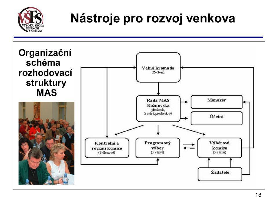 18 Organizační schéma rozhodovací struktury MAS Nástroje pro rozvoj venkova