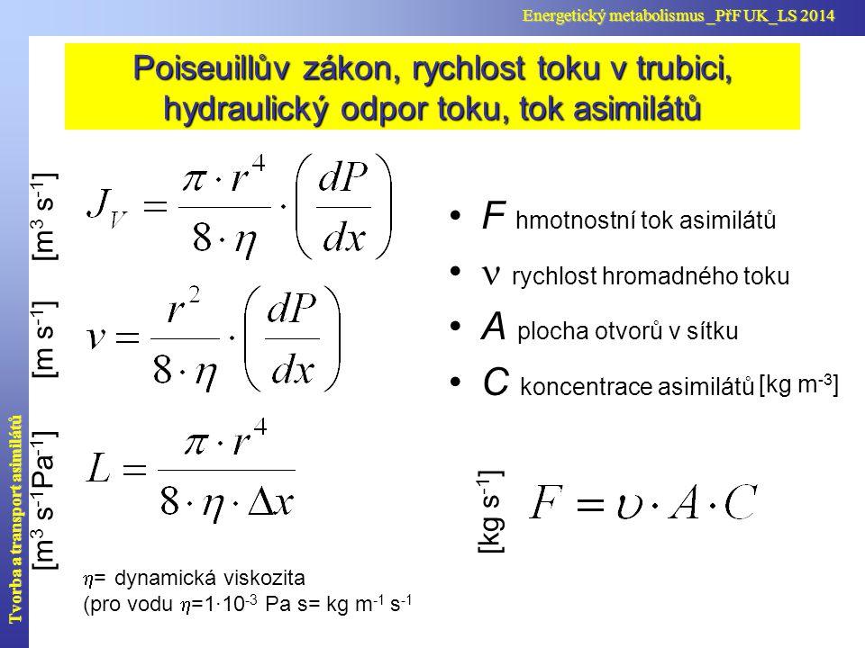 Poiseuillův zákon, rychlost toku v trubici, hydraulický odpor toku, tok asimilátů  = dynamická viskozita (pro vodu  =1·10 -3 Pa s= kg m -1 s -1 F hm
