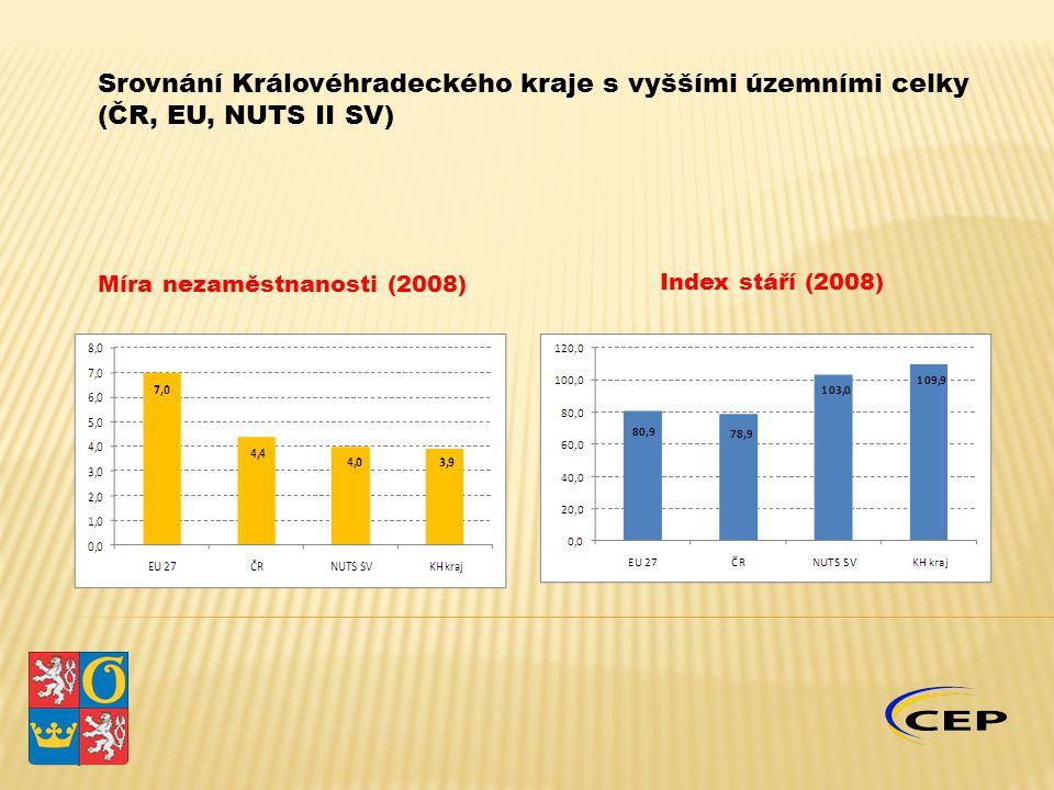 Index stáří (2008) Míra nezaměstnanosti (2008)