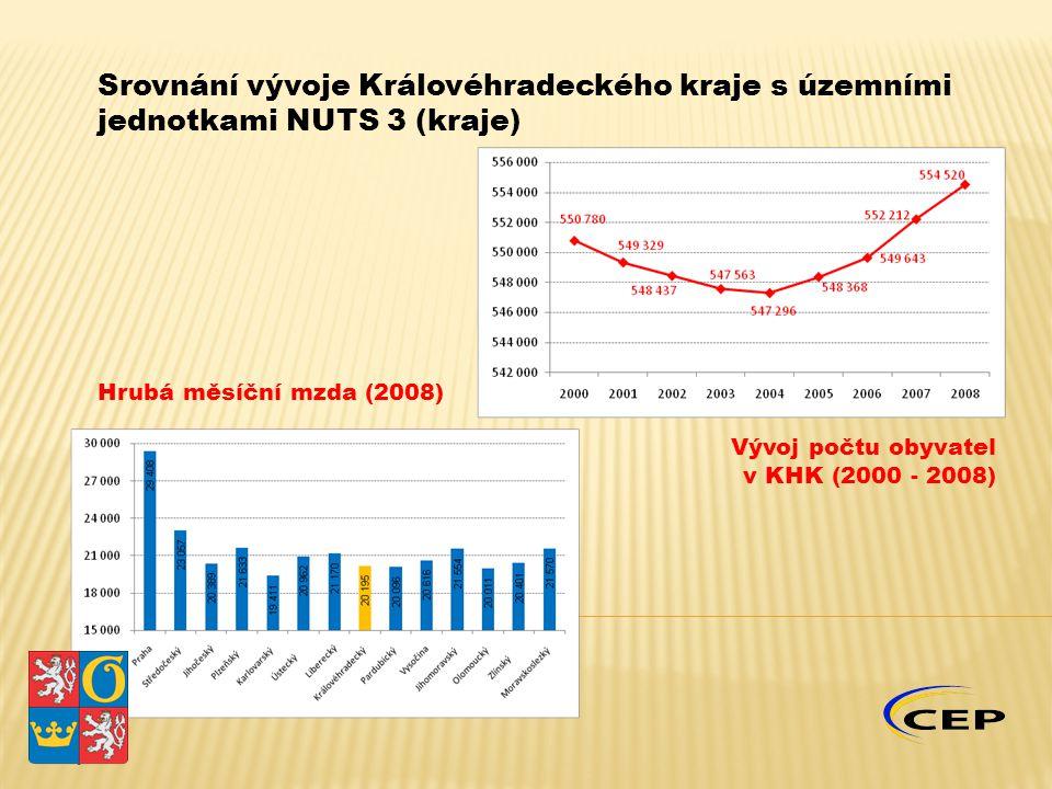 Vývoj počtu obyvatel v KHK (2000 - 2008) Hrubá měsíční mzda (2008)