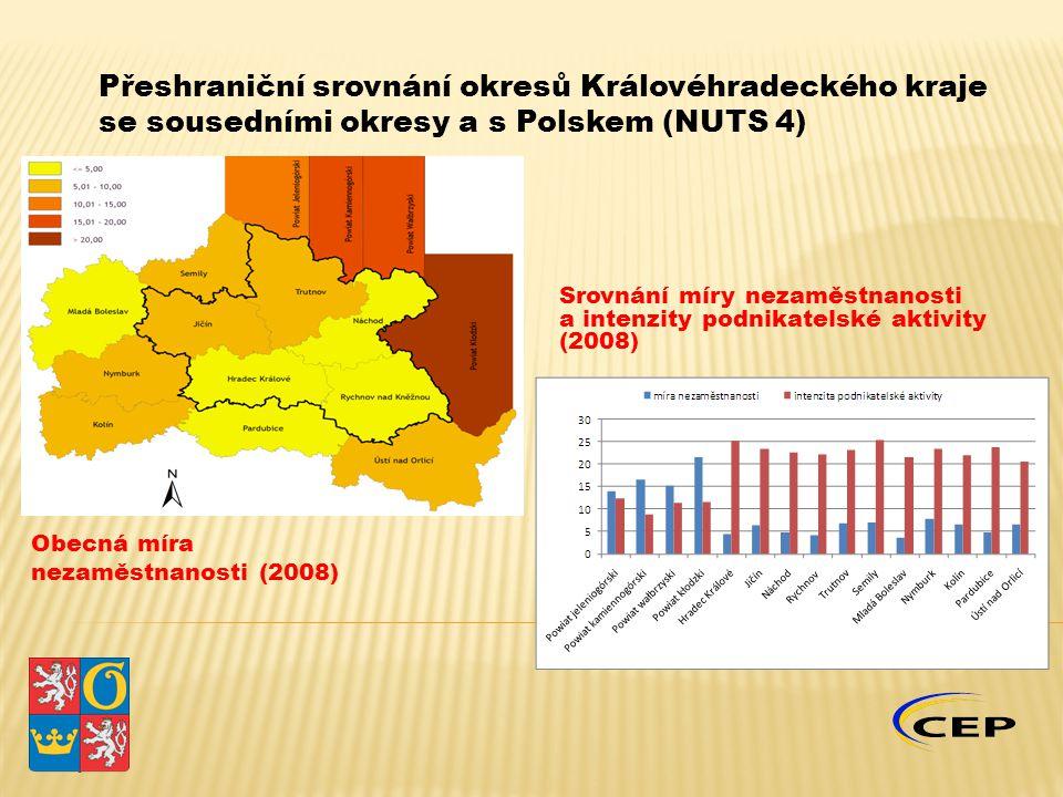 Obecná míra nezaměstnanosti (2008) Srovnání míry nezaměstnanosti a intenzity podnikatelské aktivity (2008)