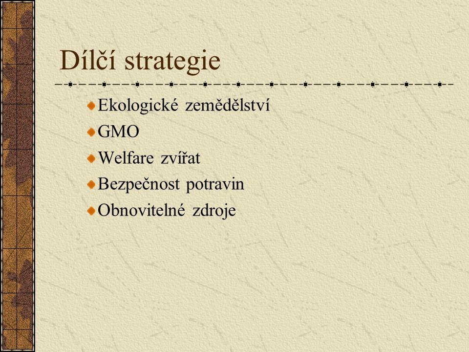 Dílčí strategie Ekologické zemědělství GMO Welfare zvířat Bezpečnost potravin Obnovitelné zdroje