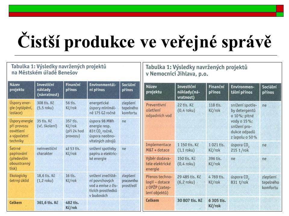 Čistší produkce ve veřejné správě