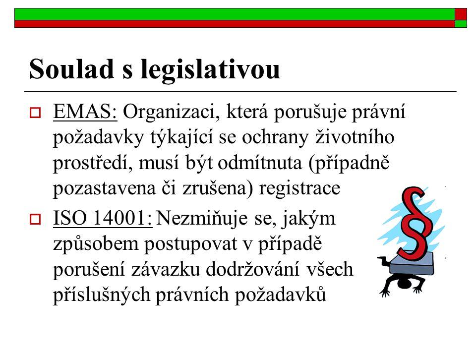 Soulad s legislativou  EMAS: Organizaci, která porušuje právní požadavky týkající se ochrany životního prostředí, musí být odmítnuta (případně pozast