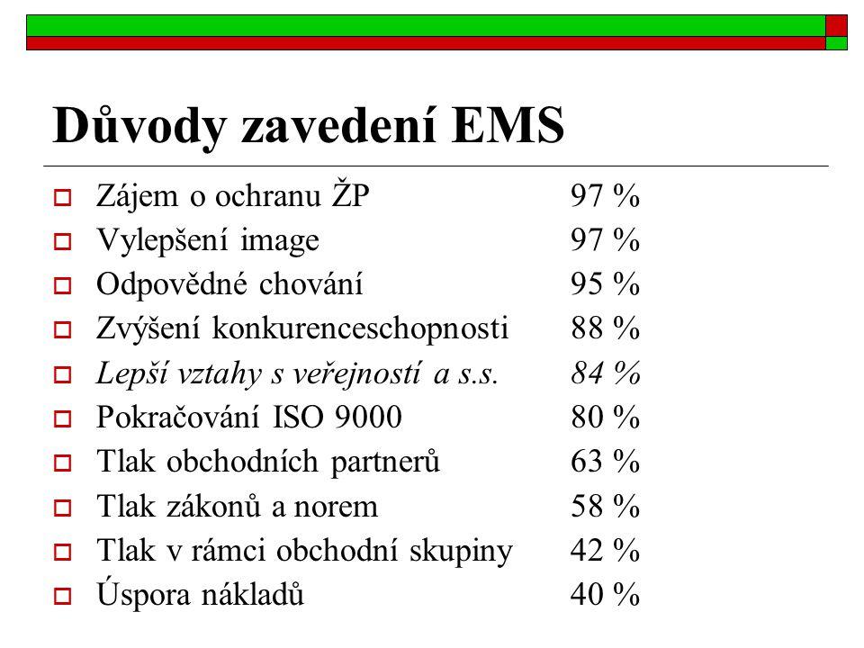 Důvody zavedení EMS  Zájem o ochranu ŽP97 %  Vylepšení image97 %  Odpovědné chování95 %  Zvýšení konkurenceschopnosti88 %  Lepší vztahy s veřejno