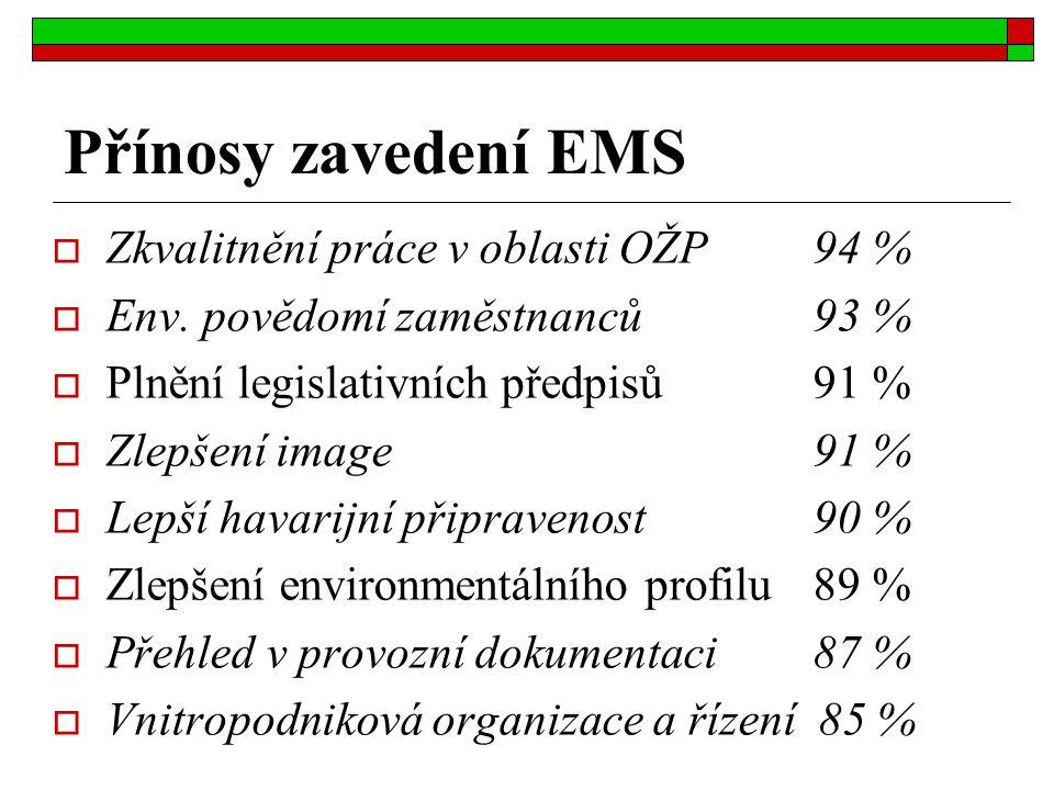 Přínosy zavedení EMS  Zkvalitnění práce v oblasti OŽP 94 %  Env. povědomí zaměstnanců 93 %  Plnění legislativních předpisů 91 %  Zlepšení image 91