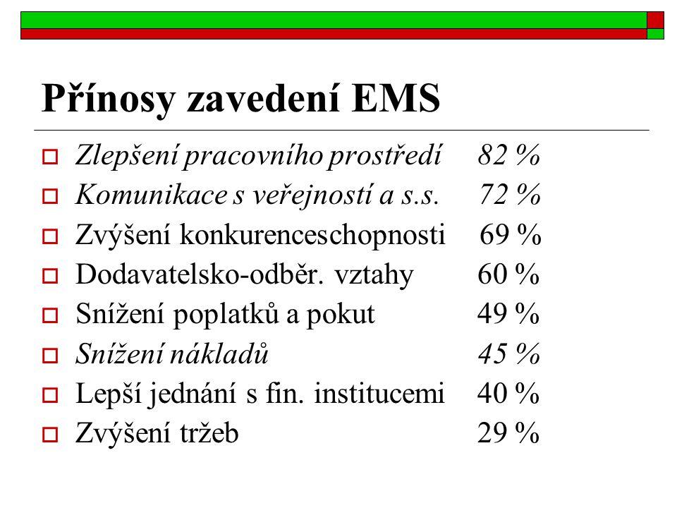 Přínosy zavedení EMS  Zlepšení pracovního prostředí 82 %  Komunikace s veřejností a s.s. 72 %  Zvýšení konkurenceschopnosti 69 %  Dodavatelsko-odb