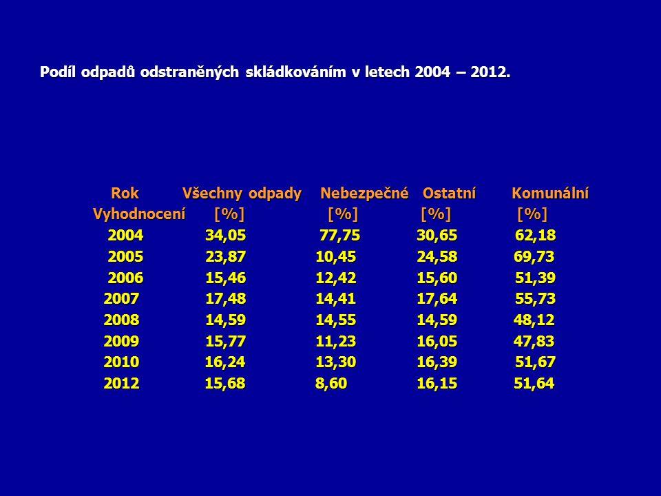 Podíl odpadů odstraněných skládkováním v letech 2004 – 2012.