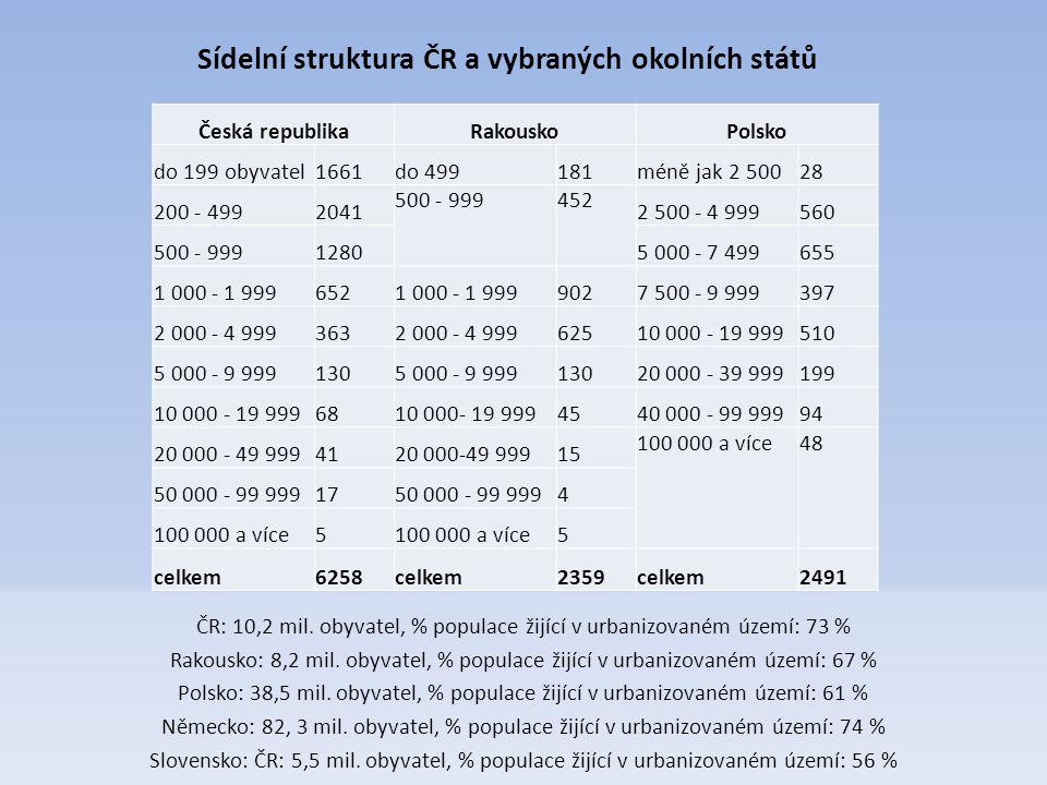 ČR: 10,2 mil. obyvatel, % populace žijící v urbanizovaném území: 73 % Rakousko: 8,2 mil.