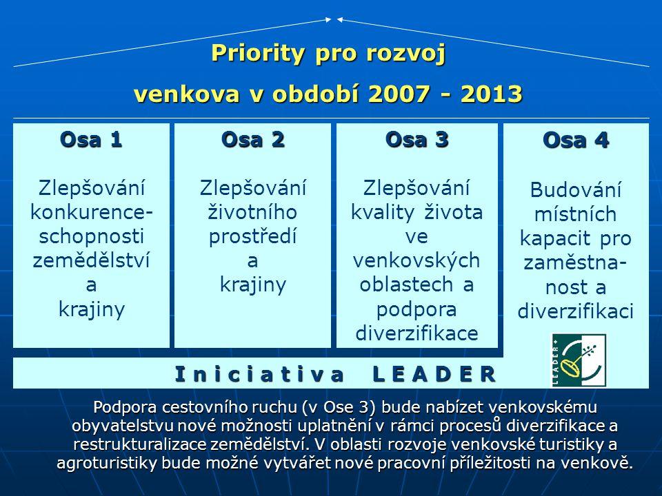 Osa 4 Budování místních kapacit pro zaměstna- nost a diverzifikaci Priority pro rozvoj venkova v období 2007 - 2013 Osa 2 Zlepšování životního prostředí a krajiny Osa 3 Zlepšování kvality života ve venkovských oblastech a podpora diverzifikace Osa 1 Zlepšování konkurence- schopnosti zemědělství a krajiny I n i c i a t i v a L E A D E R I n i c i a t i v a L E A D E R Podpora cestovního ruchu (v Ose 3) bude nabízet venkovskému obyvatelstvu nové možnosti uplatnění v rámci procesů diverzifikace a restrukturalizace zemědělství.