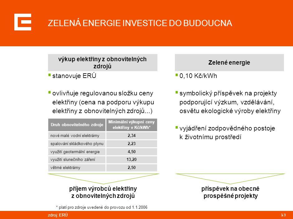 13 ZELENÁ ENERGIE INVESTICE DO BUDOUCNA  stanovuje ERÚ  ovlivňuje regulovanou složku ceny elektřiny (cena na podporu výkupu elektřiny z obnovitelnýc