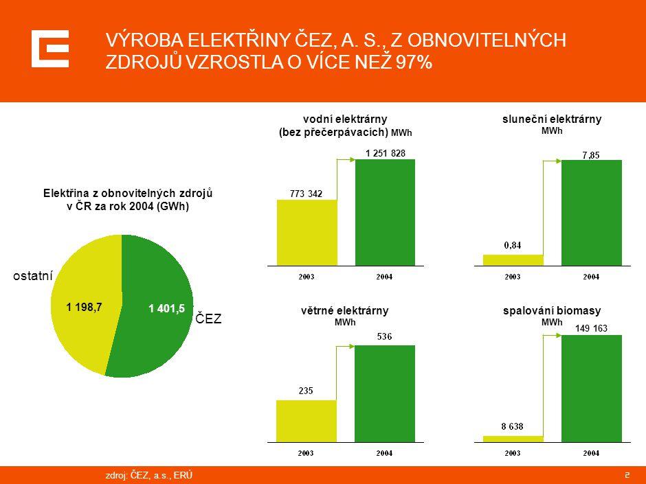 2 VÝROBA ELEKTŘINY ČEZ, A. S., Z OBNOVITELNÝCH ZDROJŮ VZROSTLA O VÍCE NEŽ 97% vodní elektrárny (bez přečerpávacích) MWh větrné elektrárny MWh sluneční
