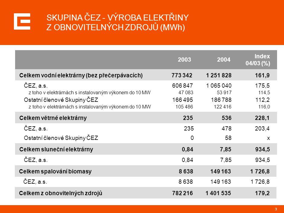 3 SKUPINA ČEZ - VÝROBA ELEKTŘINY Z OBNOVITELNÝCH ZDROJŮ (MWh) Celkem vodní elektrárny (bez přečerpávacích)773 3421 251 828161,9 ČEZ, a.s.606 8471 065