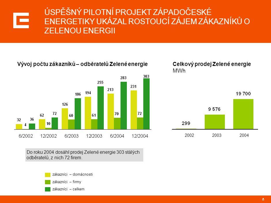 8 ÚSPĚŠNÝ PILOTNÍ PROJEKT ZÁPADOČESKÉ ENERGETIKY UKÁZAL ROSTOUCÍ ZÁJEM ZÁKAZNÍKŮ O ZELENOU ENERGII Vývoj počtu zákazníků – odběratelů Zelené energie D