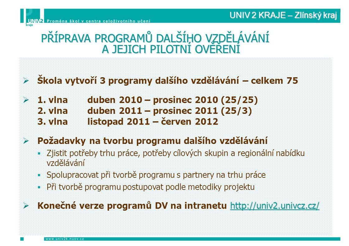 UNIV 2 KRAJE – Zlínský kraj  Škola vytvoří 3 programy dalšího vzdělávání – celkem 75  1.