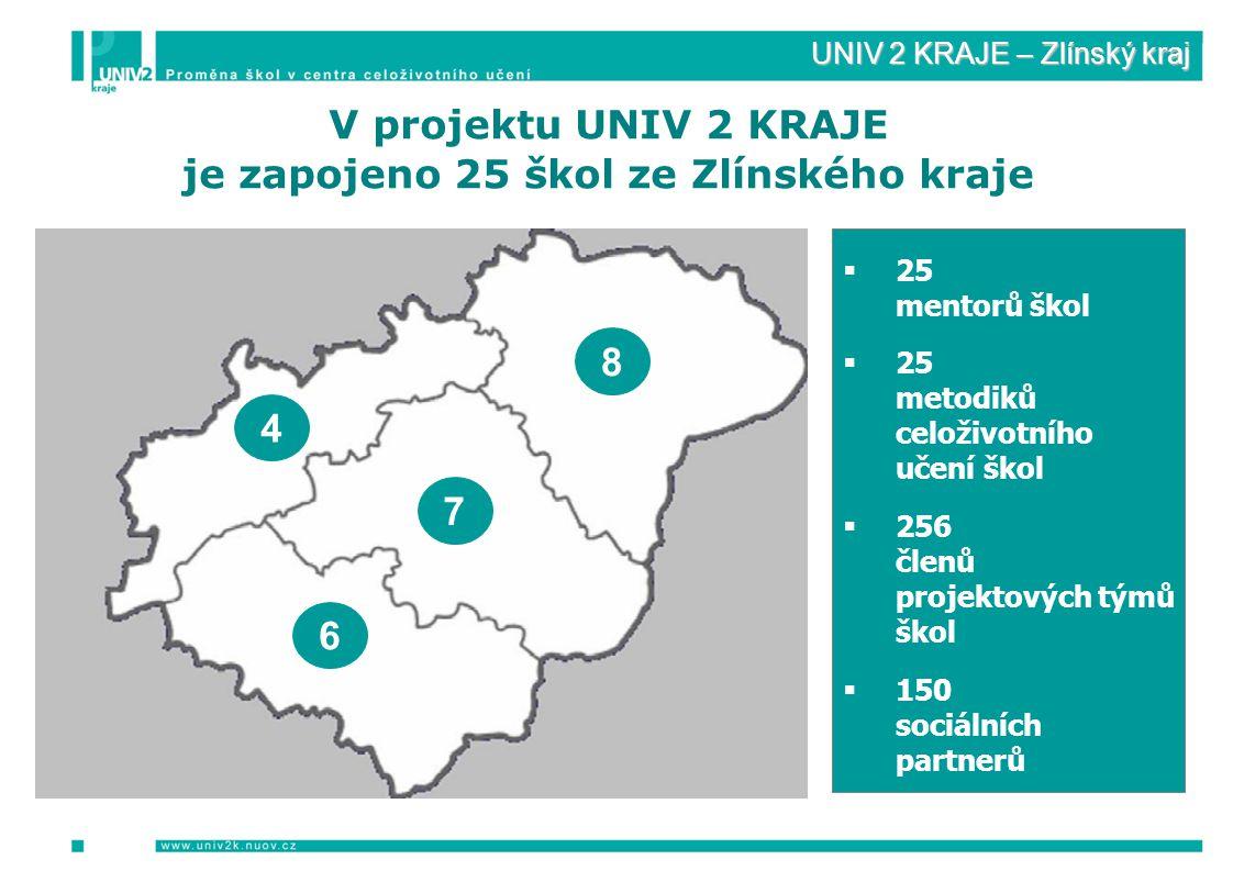 V projektu UNIV 2 KRAJE je zapojeno 25 škol ze Zlínského kraje  25 mentorů škol  25 metodiků celoživotního učení škol  256 členů projektových týmů škol  150 sociálních partnerů 7 8 4 6