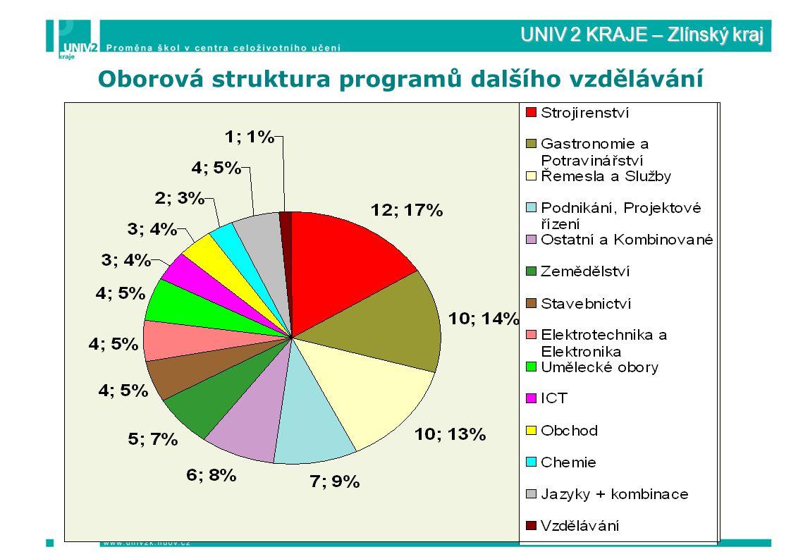 UNIV 2 KRAJE – Zlínský kraj Oborová struktura programů dalšího vzdělávání