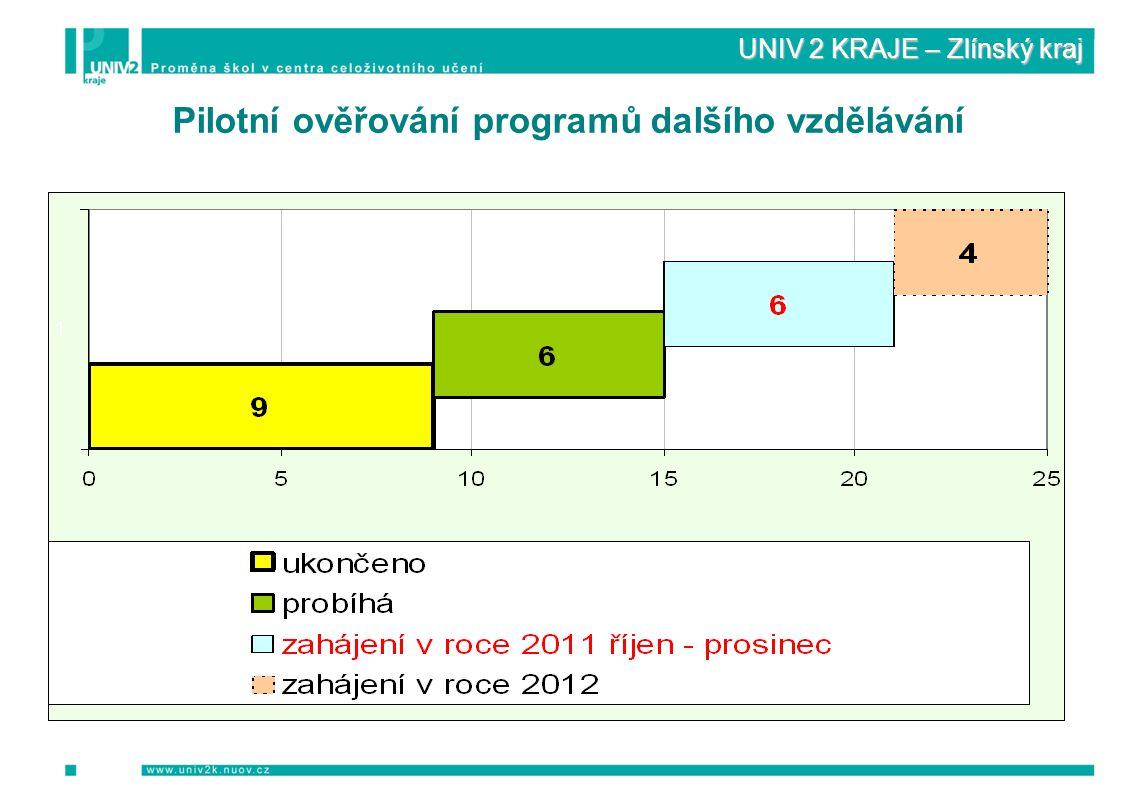 UNIV 2 KRAJE – Zlínský kraj Pilotní ověřování programů dalšího vzdělávání