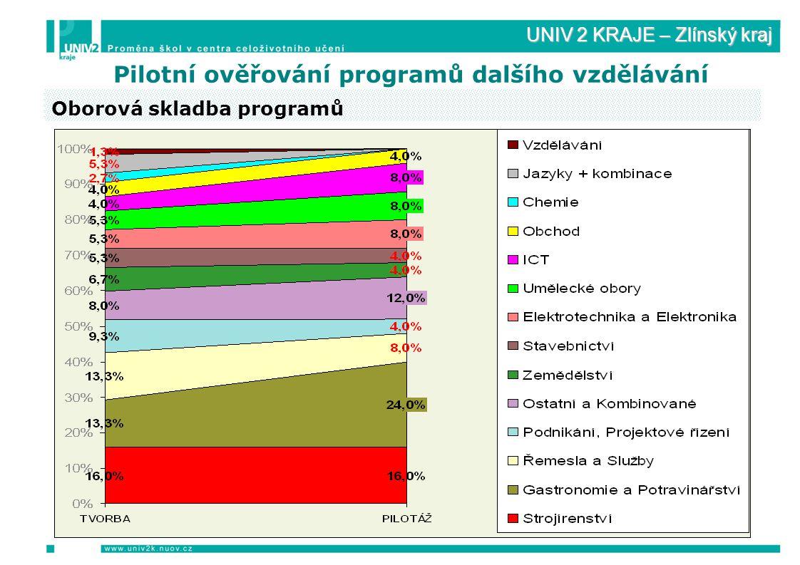 UNIV 2 KRAJE – Zlínský kraj Pilotní ověřování programů dalšího vzdělávání Oborová skladba programů