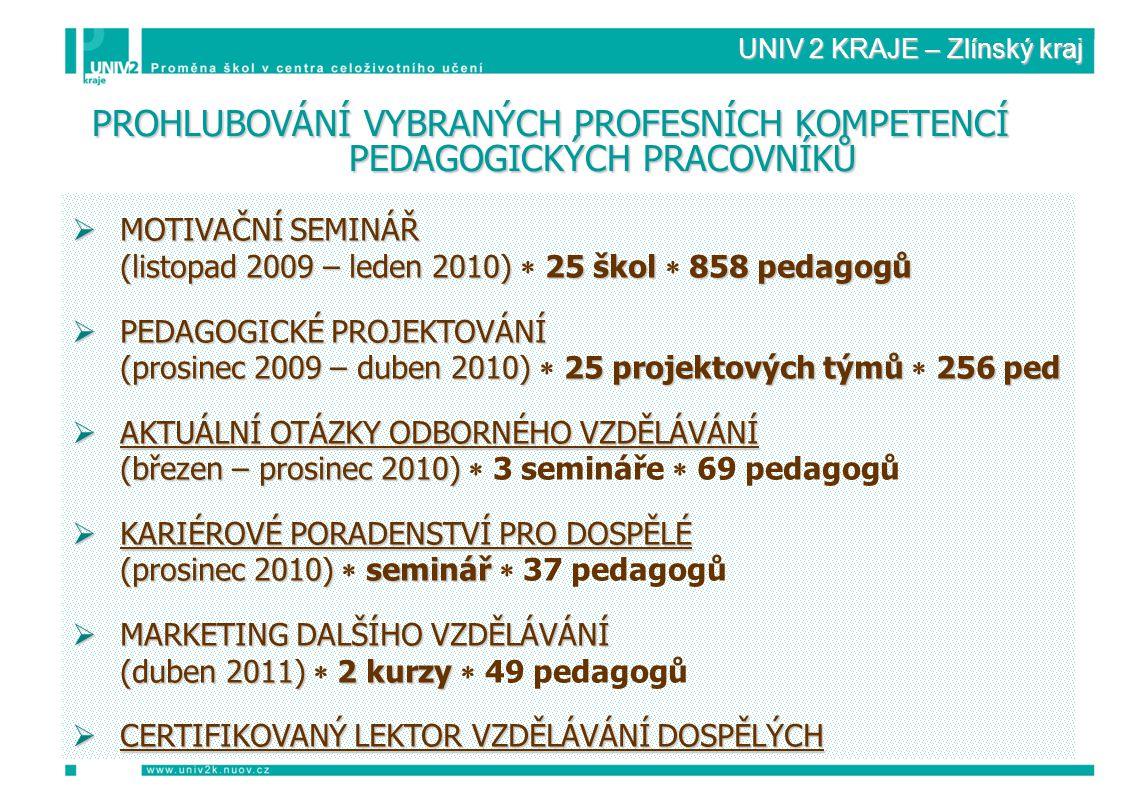 UNIV 2 KRAJE – Zlínský kraj PROHLUBOVÁNÍ VYBRANÝCH PROFESNÍCH KOMPETENCÍ PEDAGOGICKÝCH PRACOVNÍKŮ  MOTIVAČNÍ SEMINÁŘ (listopad 2009 – leden 2010) 25 škol 858 pedagogů (listopad 2009 – leden 2010)  25 škol  858 pedagogů  PEDAGOGICKÉ PROJEKTOVÁNÍ (prosinec 2009 – duben 2010) 25 projektových týmů 256 ped (prosinec 2009 – duben 2010)  25 projektových týmů  256 ped  AKTUÁLNÍ OTÁZKY ODBORNÉHO VZDĚLÁVÁNÍ (březen – prosinec 2010) (březen – prosinec 2010)  3 semináře  69 pedagogů  KARIÉROVÉ PORADENSTVÍ PRO DOSPĚLÉ (prosinec 2010) seminář (prosinec 2010)  seminář  37 pedagogů  MARKETING DALŠÍHO VZDĚLÁVÁNÍ (duben 2011) 2 kurzy (duben 2011)  2 kurzy  49 pedagogů  CERTIFIKOVANÝ LEKTOR VZDĚLÁVÁNÍ DOSPĚLÝCH