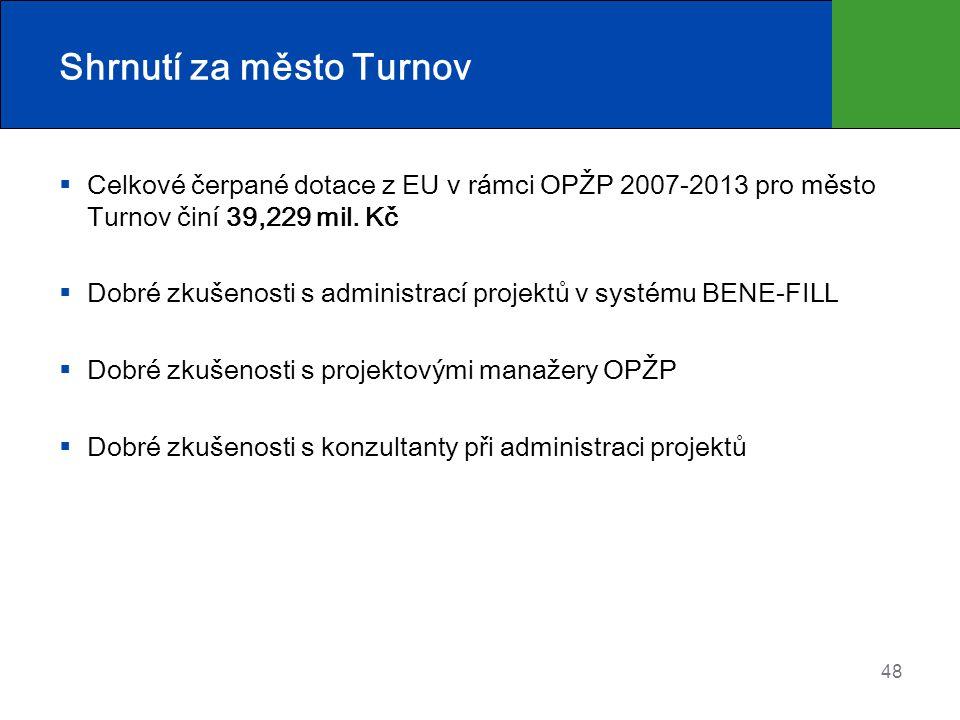 Shrnutí za město Turnov  Celkové čerpané dotace z EU v rámci OPŽP 2007-2013 pro město Turnov činí 39,229 mil. Kč  Dobré zkušenosti s administrací pr