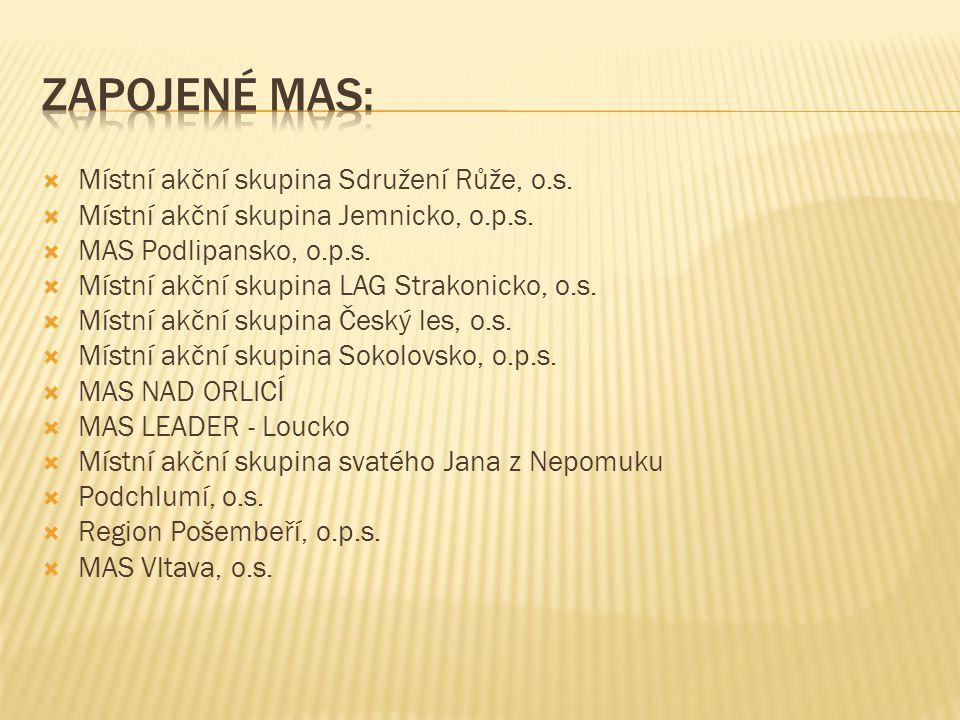  Místní akční skupina Sdružení Růže, o.s.  Místní akční skupina Jemnicko, o.p.s.