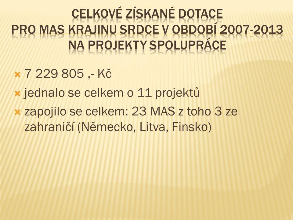  7 229 805,- Kč  jednalo se celkem o 11 projektů  zapojilo se celkem: 23 MAS z toho 3 ze zahraničí (Německo, Litva, Finsko)