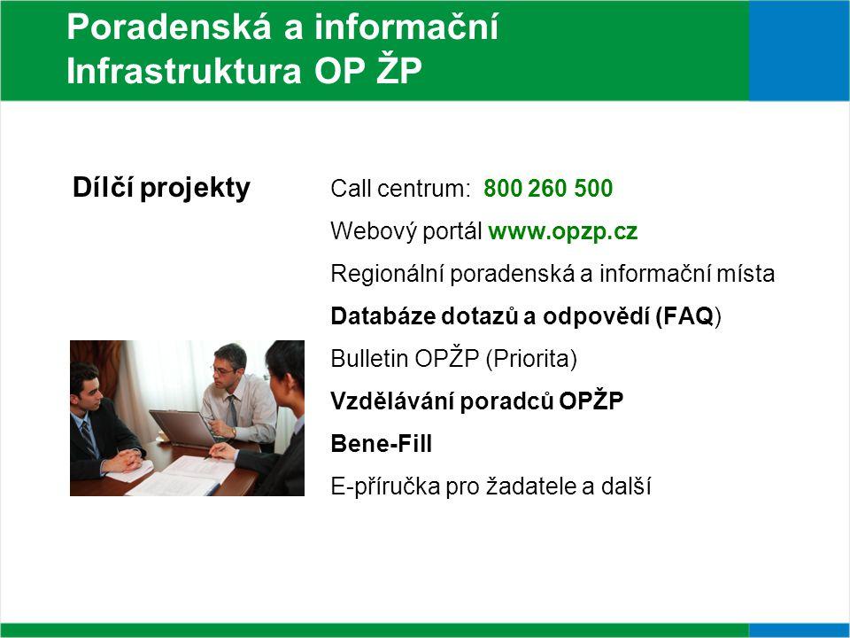 Dílčí projekty Call centrum: 800 260 500 Webový portál www.opzp.cz Regionální poradenská a informační místa Databáze dotazů a odpovědí (FAQ) Bulletin OPŽP (Priorita) Vzdělávání poradců OPŽP Bene-Fill E-příručka pro žadatele a další Poradenská a informační Infrastruktura OP ŽP