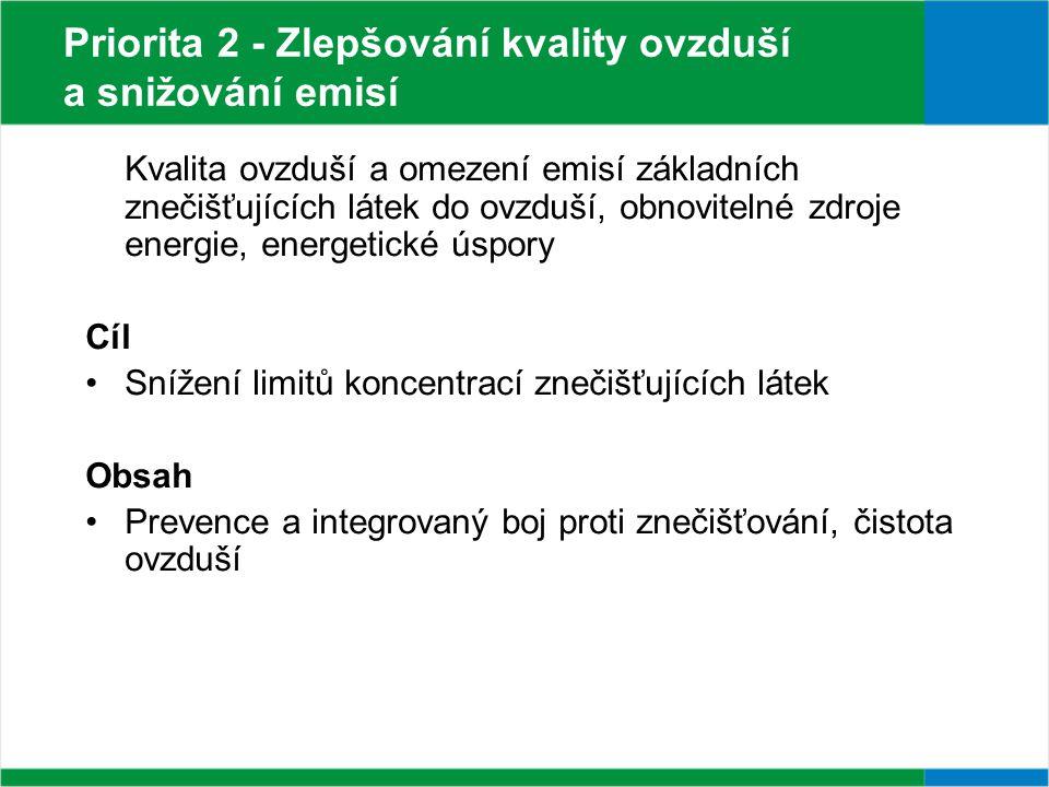 Priorita 2 - Zlepšování kvality ovzduší a snižování emisí Kvalita ovzduší a omezení emisí základních znečišťujících látek do ovzduší, obnovitelné zdroje energie, energetické úspory Cíl Snížení limitů koncentrací znečišťujících látek Obsah Prevence a integrovaný boj proti znečišťování, čistota ovzduší