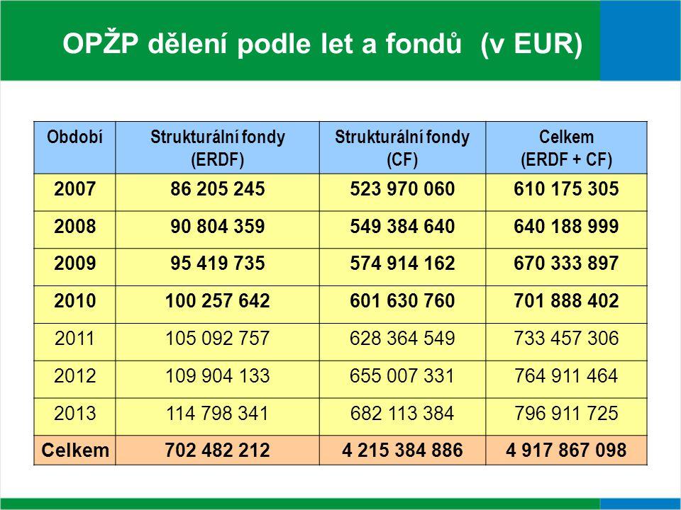 Prioritní osa Název prioritní osy Fond EU Rozdělení fin.