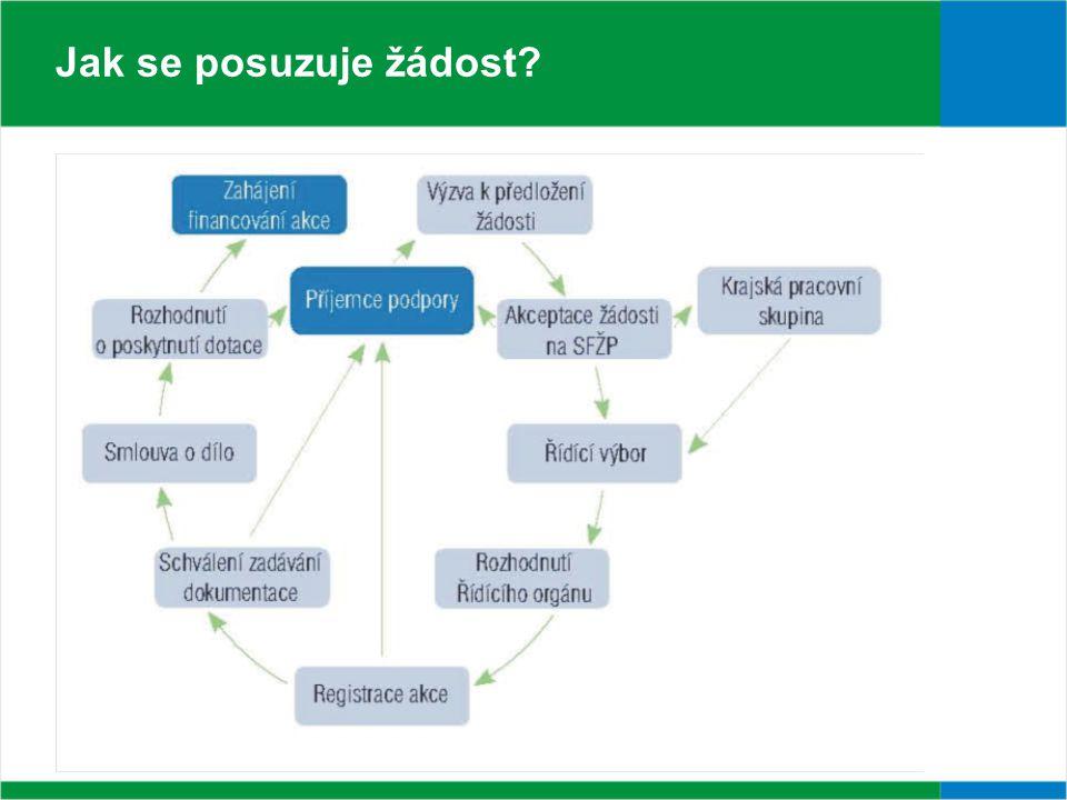 I.výzva - rekapitulace Podepsáno 25. 1.