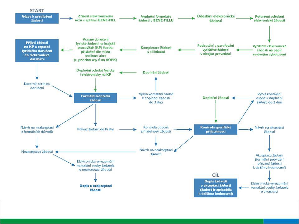 Žadatel se musí řídit těmito závaznými dokumenty: Programový dokument Operačního programu Životní prostředí Implementační dokument OPŽP Směrnice MŽP (aktual.) Závazné pokyny pro žadatele (aktual.) Metodika zadávání veřejných zakázek Výzva k předkládání žádostí (v aktuálním znění pro příslušnou Výzvu) a další dokumentací (Manuály, příručky, apod.) Dokumentace OPŽP Ke stažení na www.opzp.cz