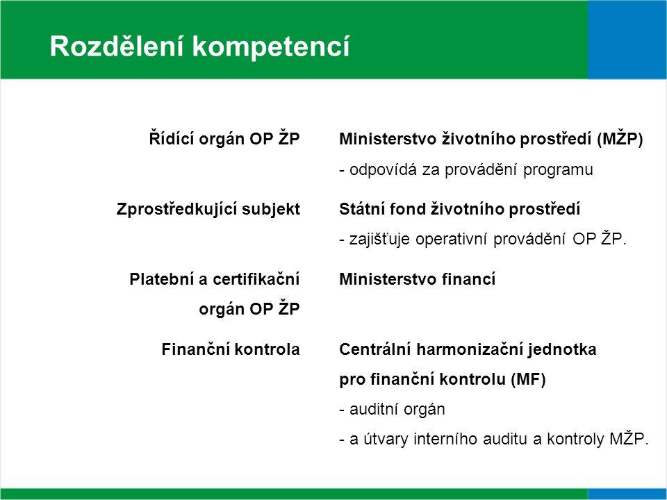Rozdělení kompetencí Řídící orgán OP ŽPMinisterstvo životního prostředí (MŽP) - odpovídá za provádění programu Zprostředkující subjektStátní fond životního prostředí - zajišťuje operativní provádění OP ŽP.