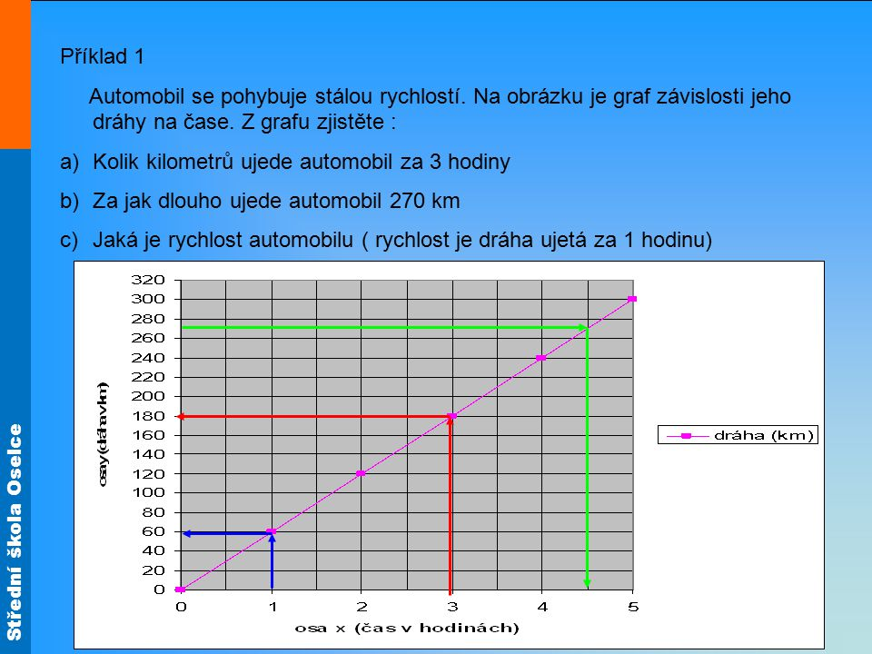 Střední škola Oselce Příklad 1 Automobil se pohybuje stálou rychlostí. Na obrázku je graf závislosti jeho dráhy na čase. Z grafu zjistěte : a)Kolik ki