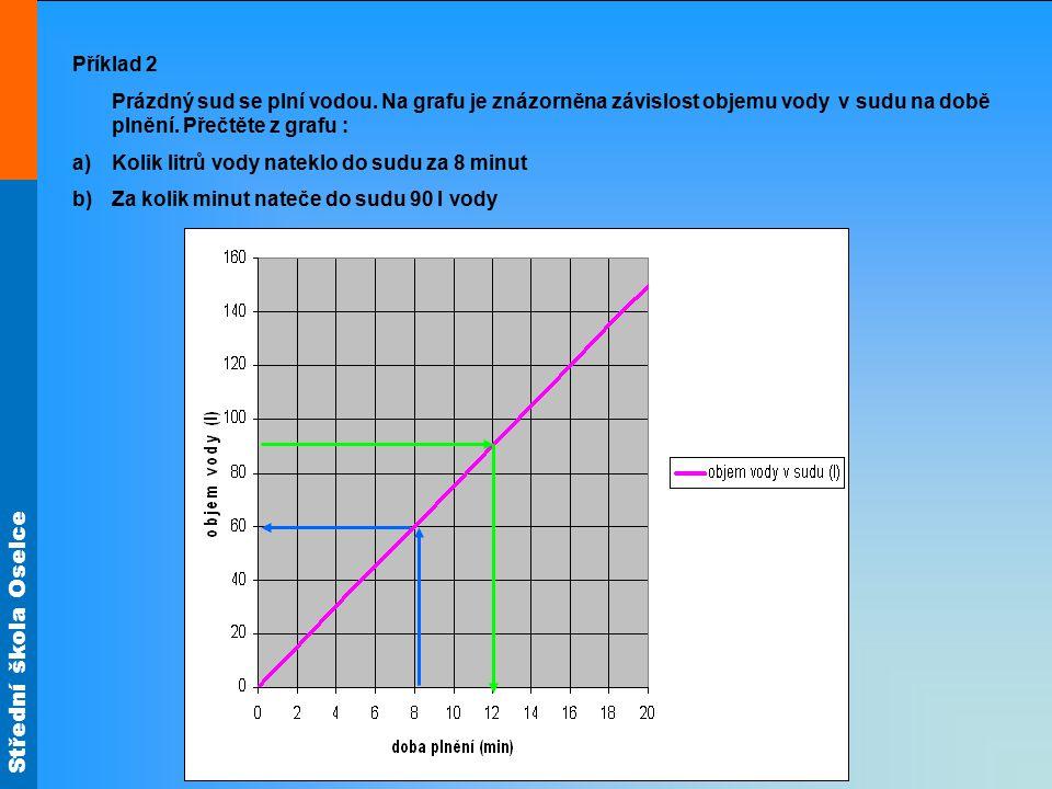 Střední škola Oselce Příklad 2 Prázdný sud se plní vodou. Na grafu je znázorněna závislost objemu vody v sudu na době plnění. Přečtěte z grafu : a)Kol