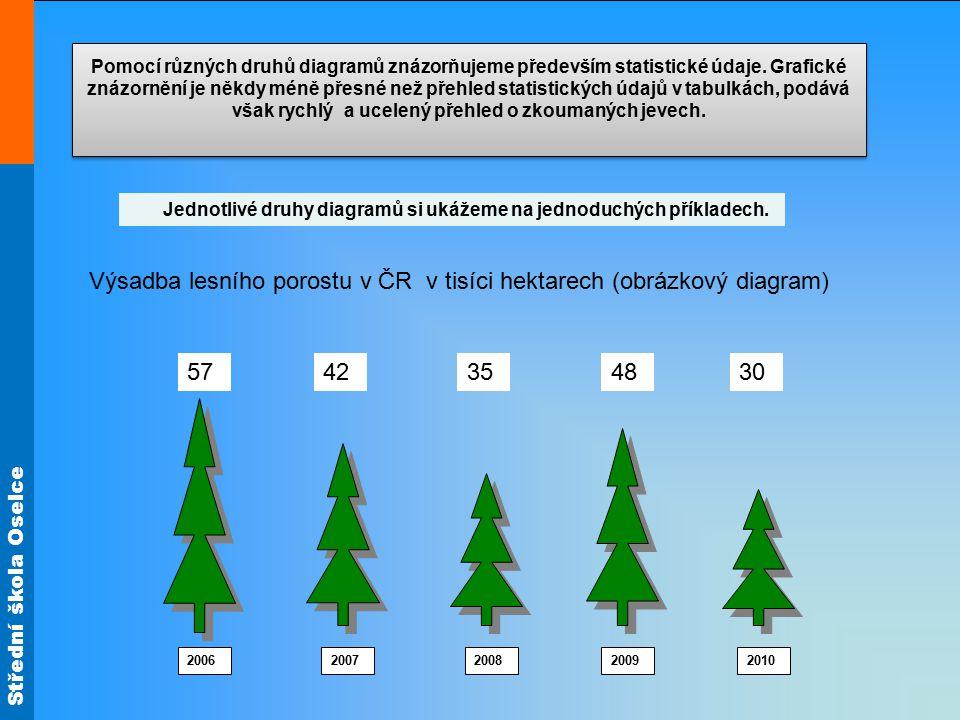 Střední škola Oselce Pomocí různých druhů diagramů znázorňujeme především statistické údaje.