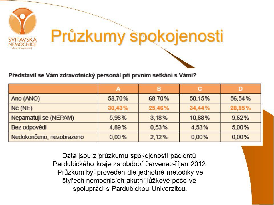 Průzkumy spokojenosti Data jsou z průzkumu spokojenosti pacientů Pardubického kraje za období červenec-říjen 2012.