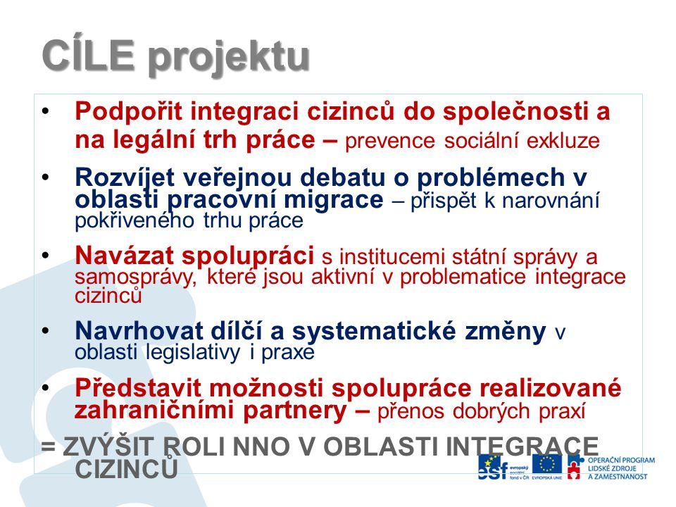 AKTIVITY Pro cizince Právní a sociální poradenství (cca.