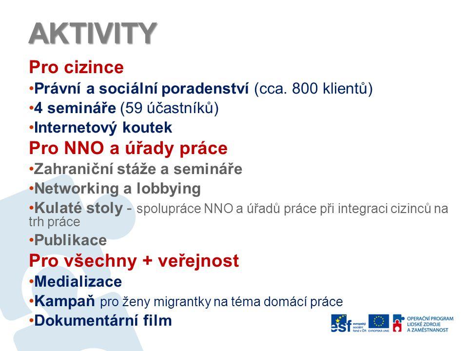 AKTIVITY Pro cizince Právní a sociální poradenství (cca. 800 klientů) 4 semináře (59 účastníků) Internetový koutek Pro NNO a úřady práce Zahraniční st