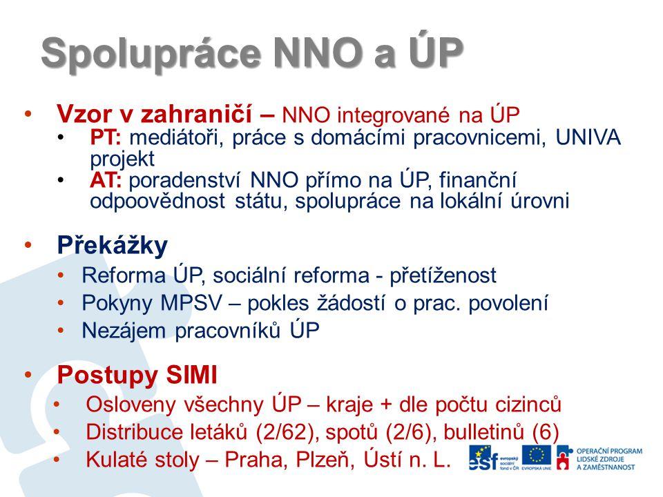 Spolupráce NNO a ÚP Vzor v zahraničí – NNO integrované na ÚP PT: mediátoři, práce s domácími pracovnicemi, UNIVA projekt AT: poradenství NNO přímo na