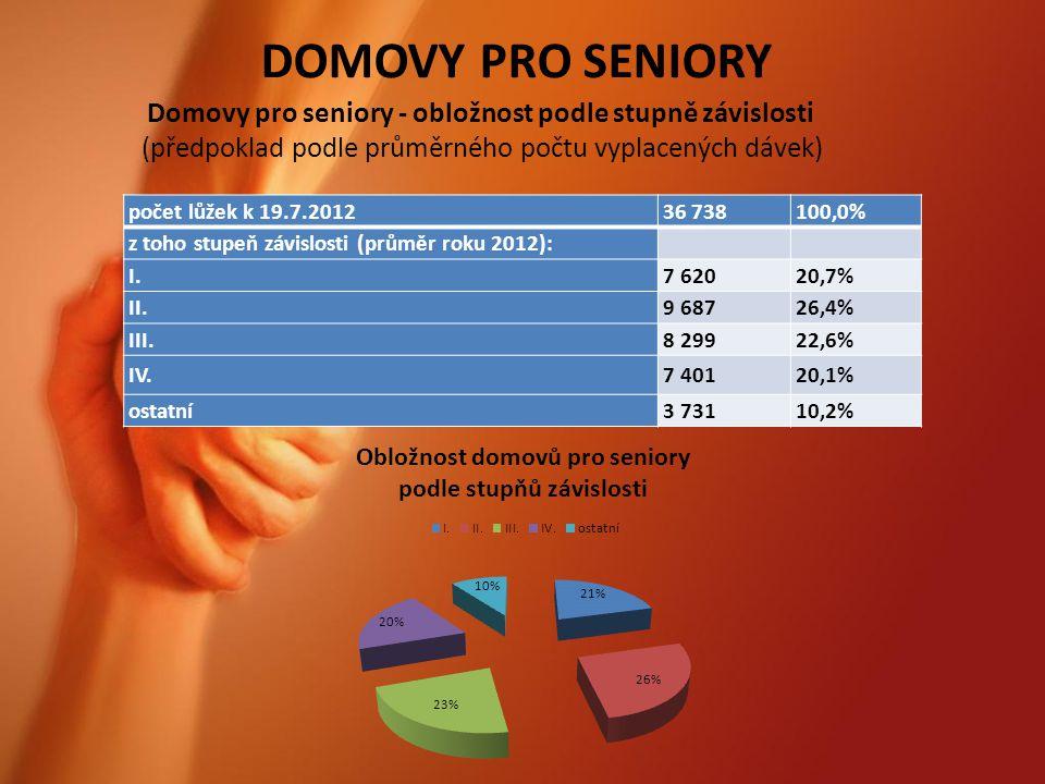 DOMOVY PRO SENIORY počet lůžek k 19.7.201236 738100,0% z toho stupeň závislosti (průměr roku 2012): I.7 62020,7% II.9 68726,4% III.8 29922,6% IV.7 40120,1% ostatní3 73110,2% Domovy pro seniory - obložnost podle stupně závislosti (předpoklad podle průměrného počtu vyplacených dávek)