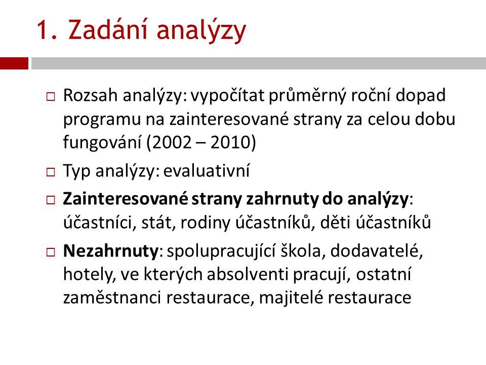 1. Zadání analýzy  Rozsah analýzy: vypočítat průměrný roční dopad programu na zainteresované strany za celou dobu fungování (2002 – 2010)  Typ analý