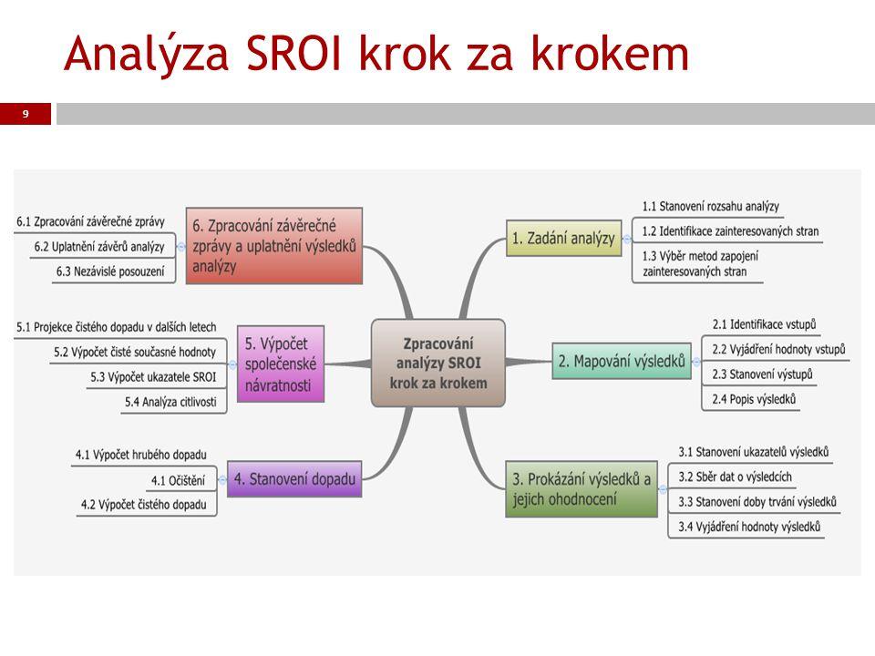Odkazy  www.sroi.cz – příručky v češtině www.sroi.cz  www.thesroinetwork.org – síť profesionálů www.thesroinetwork.org  www.wikivois.cz – databáze indikátorů www.wikivois.cz