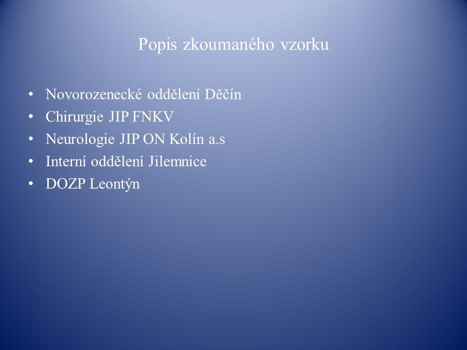 Popis zkoumaného vzorku Novorozenecké oddělení Děčín Chirurgie JIP FNKV Neurologie JIP ON Kolín a.s Interní oddělení Jilemnice DOZP Leontýn
