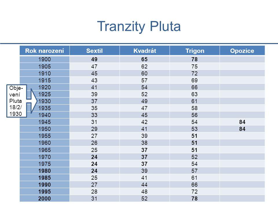 Tranzity Pluta Rok narozeníSextilKvadrátTrigonOpozice 1900496578 1905476275 1910456072 1915435769 1920415466 1925395263 1930374961 1935354758 19403345