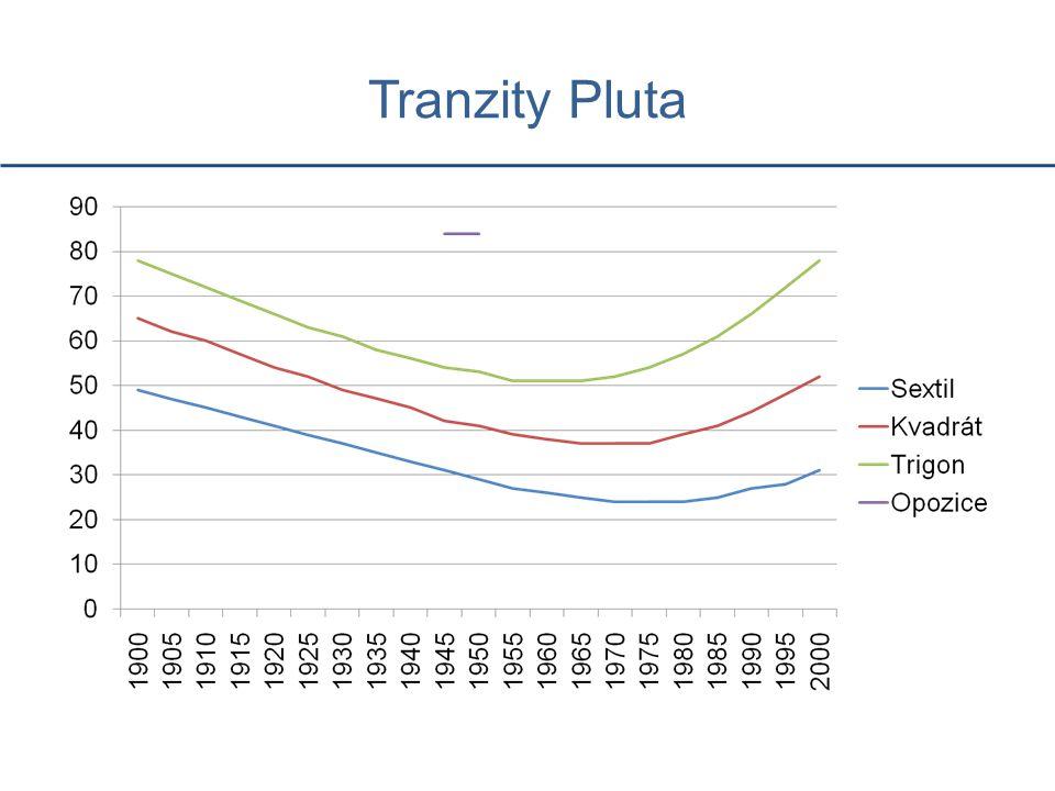 Tranzity Pluta