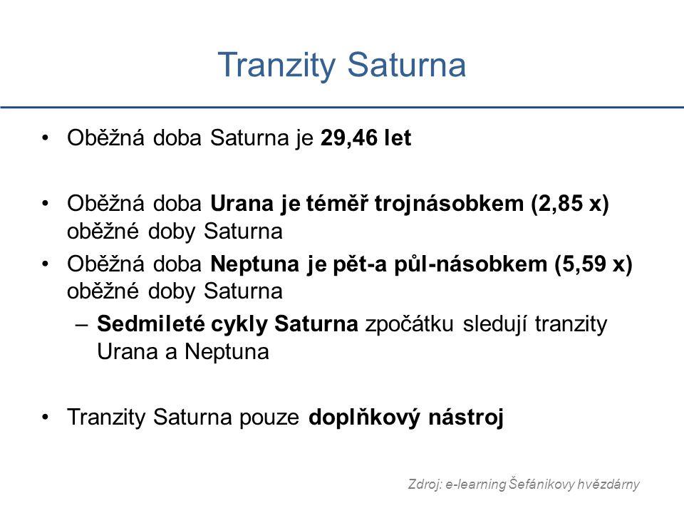 Tranzity Saturna Oběžná doba Saturna je 29,46 let Oběžná doba Urana je téměř trojnásobkem (2,85 x) oběžné doby Saturna Oběžná doba Neptuna je pět-a půl-násobkem (5,59 x) oběžné doby Saturna –Sedmileté cykly Saturna zpočátku sledují tranzity Urana a Neptuna Tranzity Saturna pouze doplňkový nástroj Zdroj: e-learning Šefánikovy hvězdárny