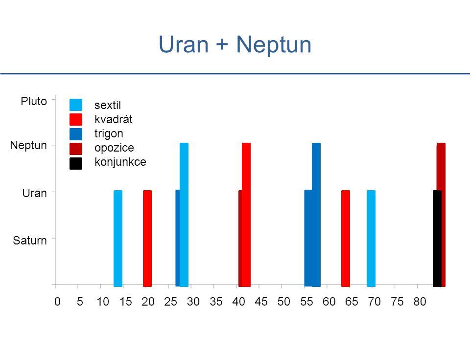 Uran + Neptun Saturn Uran Neptun Pluto sextil kvadrát trigon opozice konjunkce