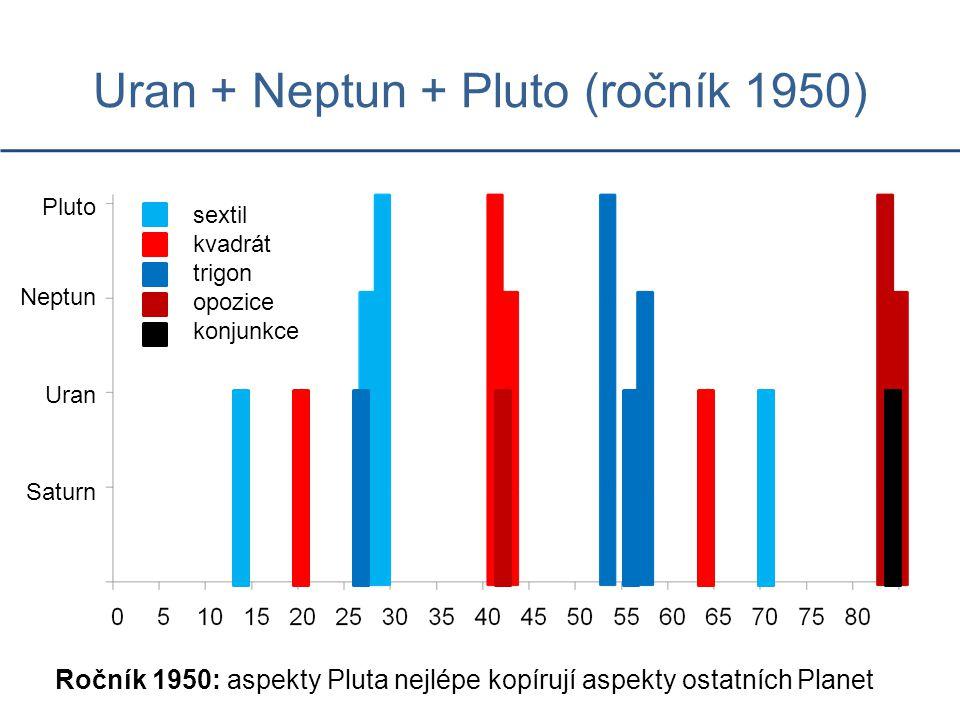 Uran + Neptun + Pluto (ročník 1950) Ročník 1950: aspekty Pluta nejlépe kopírují aspekty ostatních Planet Saturn Uran Neptun Pluto sextil kvadrát trigo